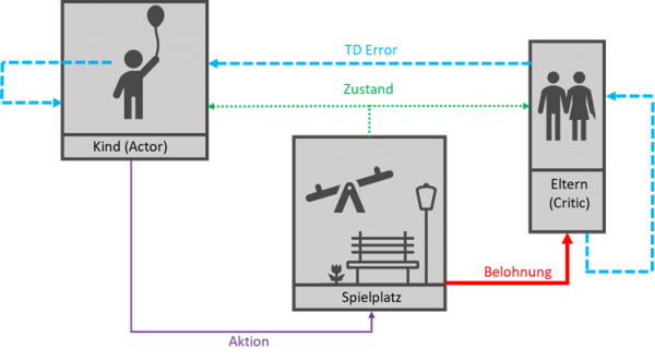 KI Reinforcement Learning