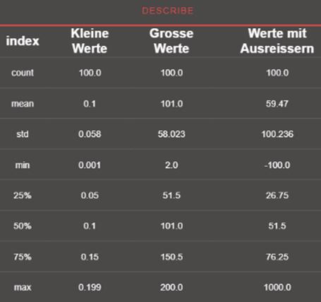 scaled dataset